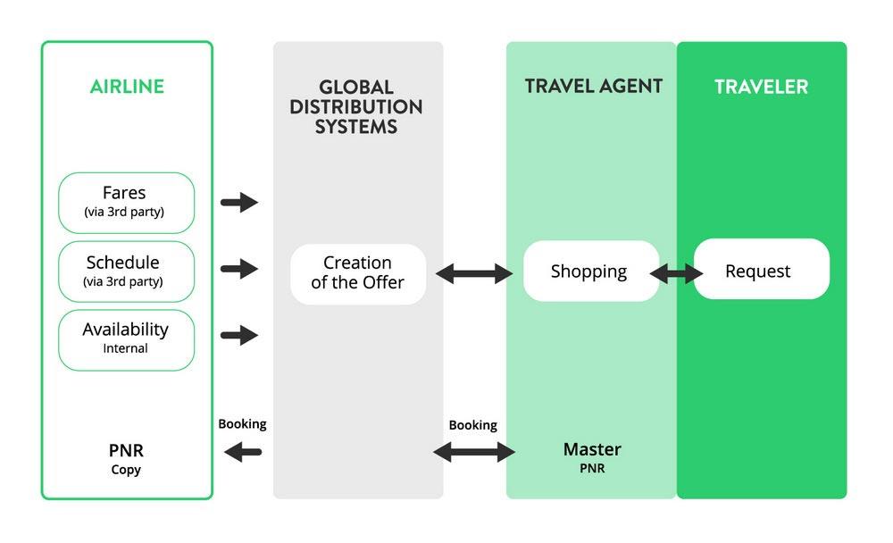 سیستم توزیع جهانی