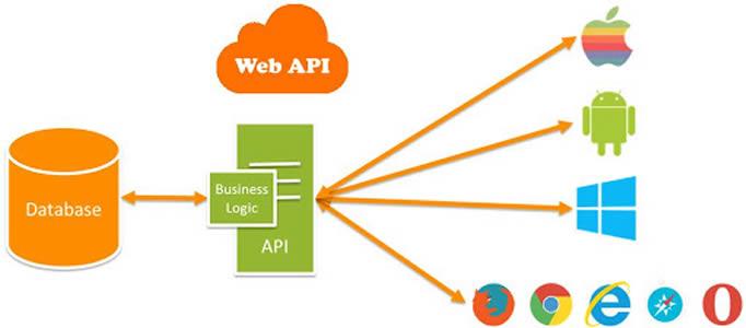 دلیل استفاده از web api